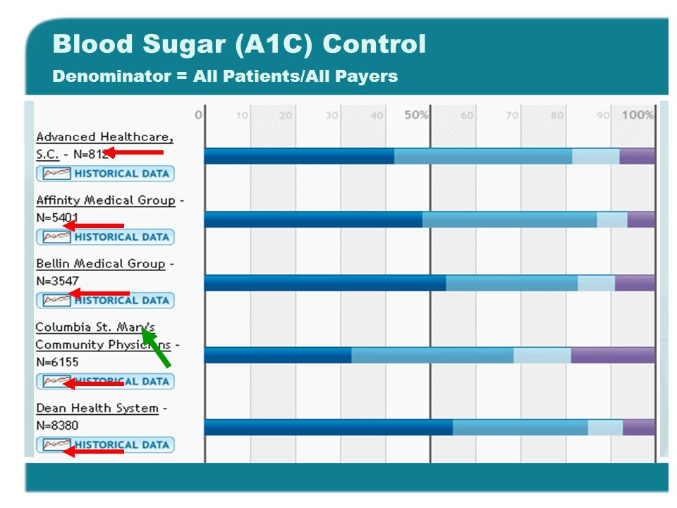 Blood Sugar (A1C) Control Denominator = All Patients/All Payers