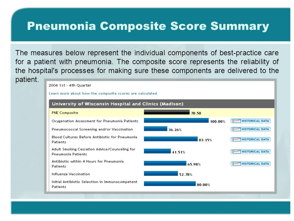 The measures below represent the individual components of best-practice care for a patient with pneumonia.
