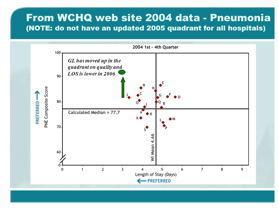 From WCHQ web site 2004 data - Pneumonia (NOTE: do not have an updated 2005 quadrant for all hospitals) GL has moved up in the quadrant on quality and LOS is lower in 2006