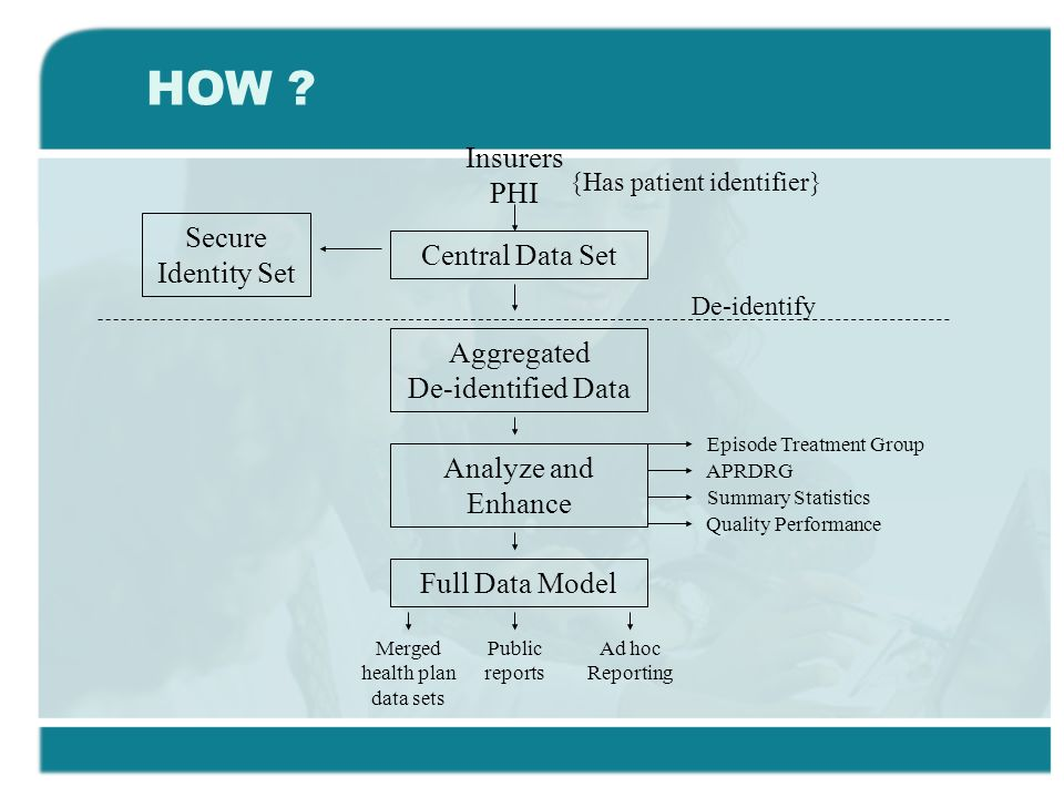 Central Data Set Secure Identity Set Aggregated De-identified Data Analyze and Enhance Full Data Model Insurers PHI {Has patient identifier} De-identify Episode Treatment Group APRDRG Summary Statistics Quality Performance Ad hoc Reporting Public reports Merged health plan data sets HOW
