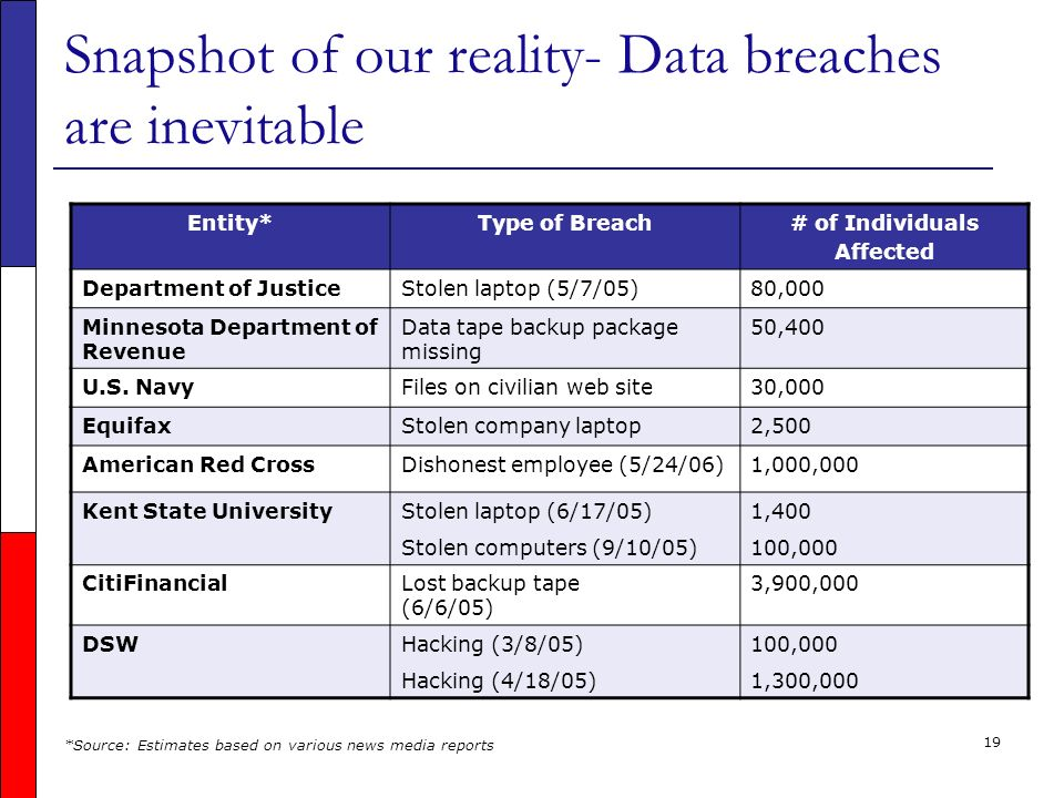 19 Snapshot of our reality- Data breaches are inevitable Entity*Type of Breach# of Individuals Affected Department of JusticeStolen laptop (5/7/05)80,000 Minnesota Department of Revenue Data tape backup package missing 50,400 U.S.