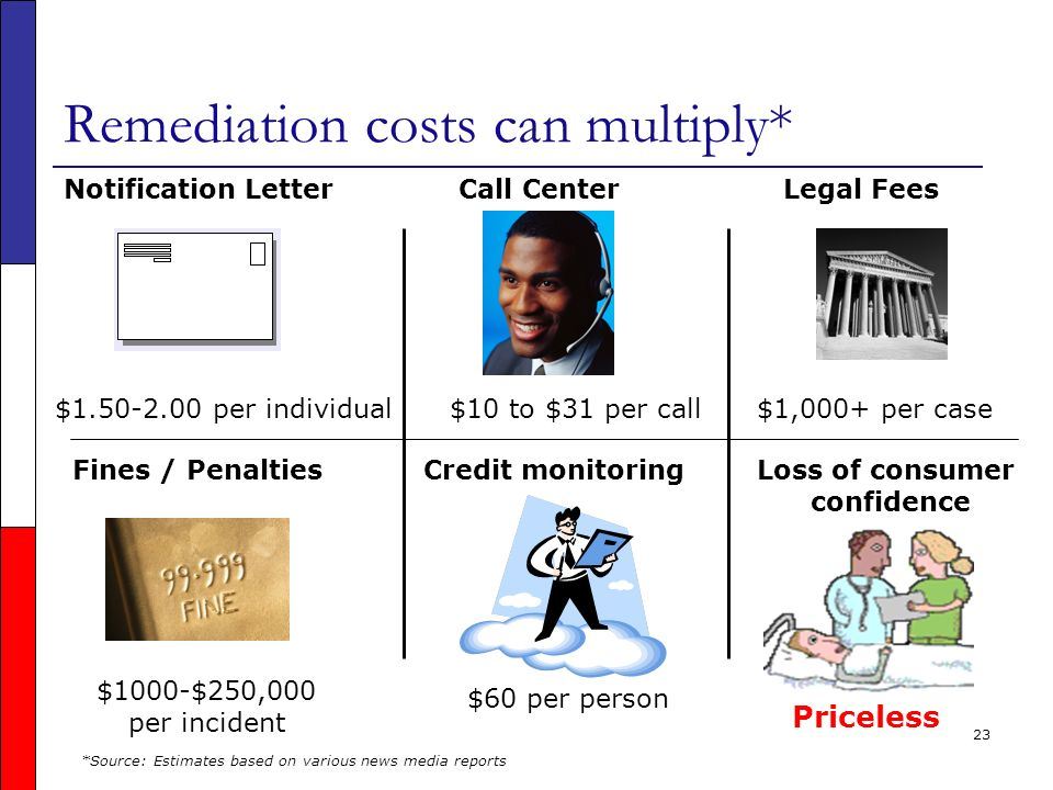 23 Remediation costs can multiply* Notification Letter $1.50-2.00 per individual Fines / Penalties $1000-$250,000 per incident Call Center Credit monitoring $60 per person $10 to $31 per call Legal Fees $1,000+ per case Loss of consumer confidence Priceless *Source: Estimates based on various news media reports