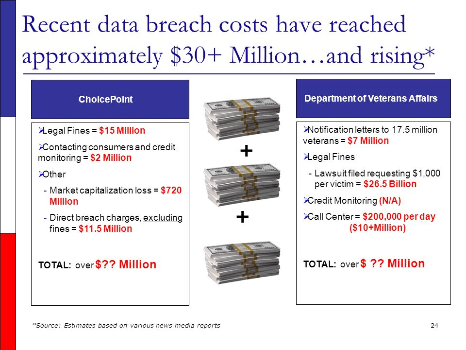 24 Recent data breach costs have reached approximately $30+ Million…and rising* Legal Fines = $15 Million Contacting consumers and credit monitoring = $2 Million Other - -Market capitalization loss = $720 Million - -Direct breach charges, excluding fines = $11.5 Million TOTAL: over $ .