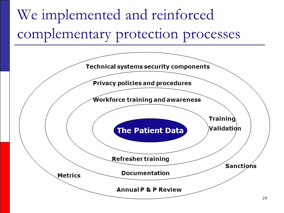29 We implemented and reinforced complementary protection processes The Patient Data Technical systems security components Privacy policies and procedures Workforce training and awareness Documentation Training Validation Metrics Annual P & P Review Refresher training Sanctions