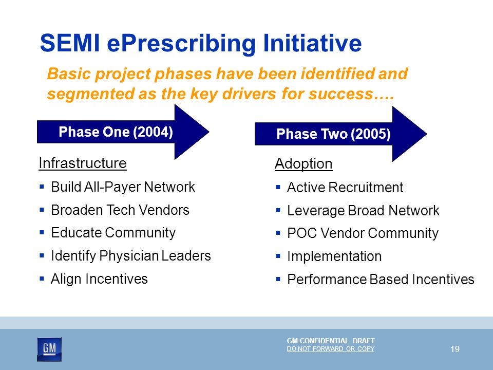 GM CONFIDENTIAL DRAFT DO NOT FORWARD OR COPY 19 SEMI ePrescribing Initiative Phase One (2004) Infrastructure Build All-Payer Network Broaden Tech Vend