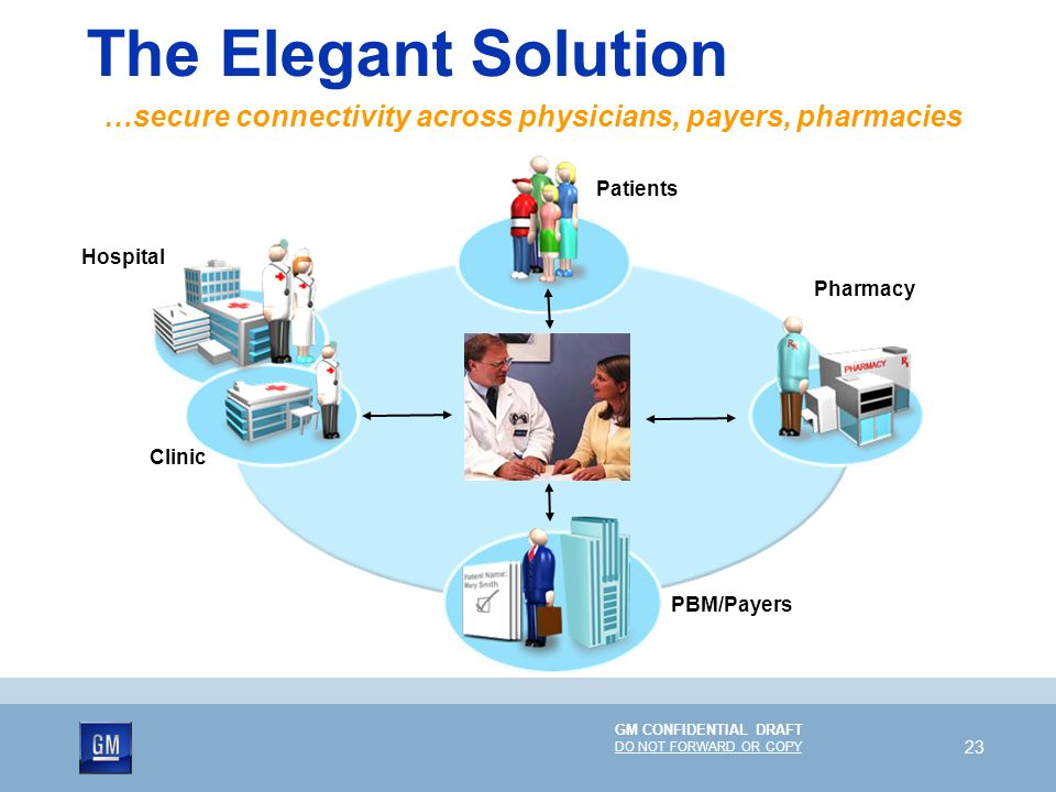GM CONFIDENTIAL DRAFT DO NOT FORWARD OR COPY 23 The Elegant Solution …secure connectivity across physicians, payers, pharmacies PBM/Payers Patients Ph