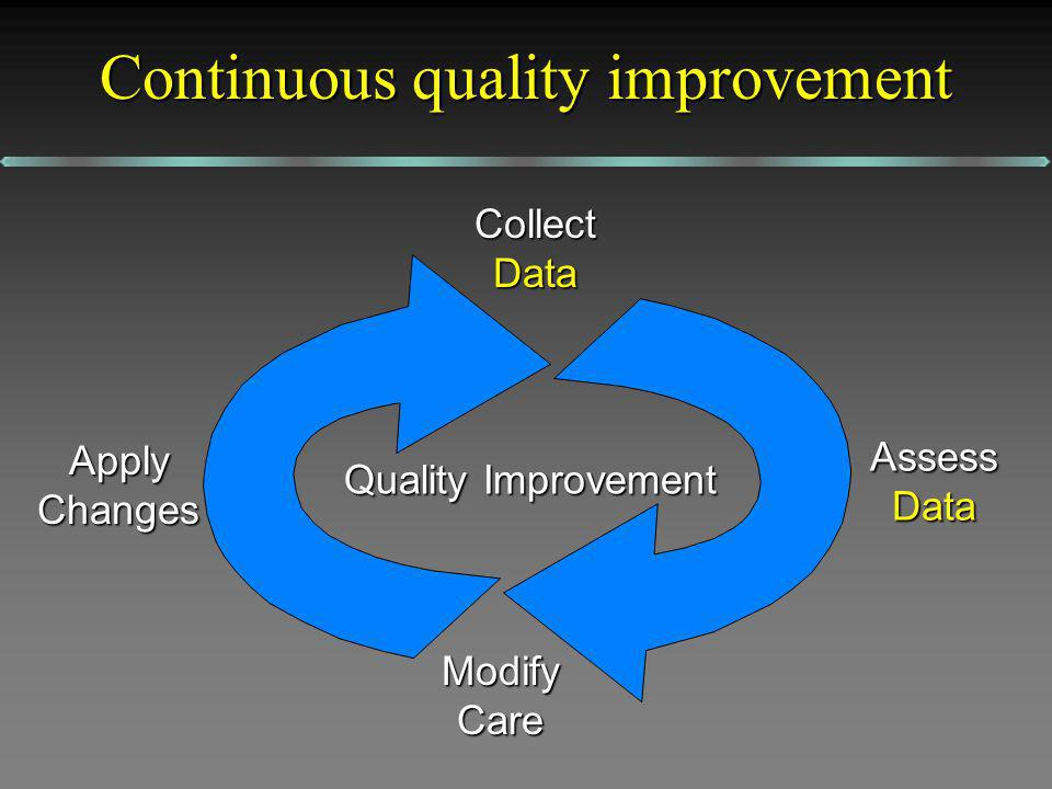Quality Improvement Collect Data AssessData ModifyCare ApplyChanges Continuous quality improvement