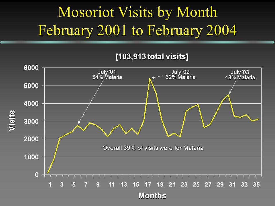 Mosoriot Visits by Month February 2001 to February 2004 [103,913 total visits] Months Visits July 02 62% Malaria July 01 34% Malaria Overall 39% of visits were for Malaria July 03 48% Malaria
