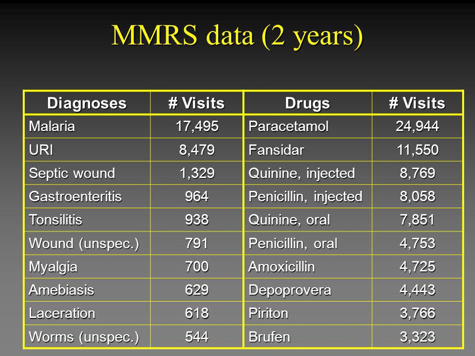 MMRS data (2 years) Diagnoses # Visits Drugs Malaria17,495Paracetamol24,944 URI8,479Fansidar11,550 Septic wound 1,329 Quinine, injected 8,769 Gastroen