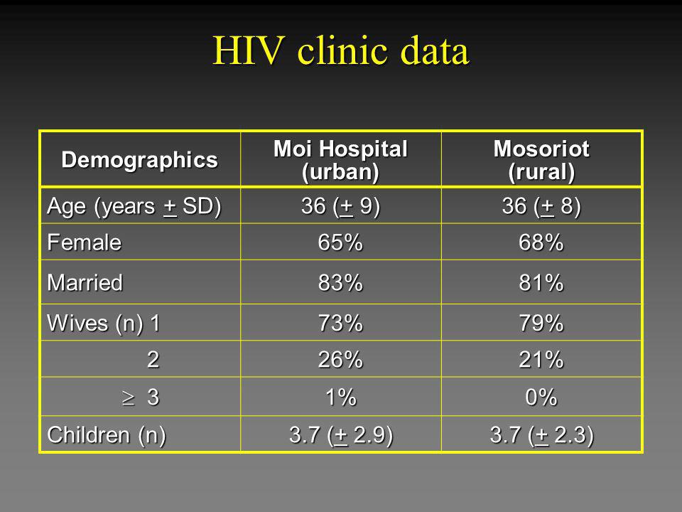 HIV clinic data Demographics Moi Hospital (urban)Mosoriot(rural) Age (years + SD) 36 (+ 9) 36 (+ 8) Female65%68% Married83%81% Wives (n) 1 73%79% 226%21% 3 31%0% Children (n) 3.7 (+ 2.9) 3.7 (+ 2.3)