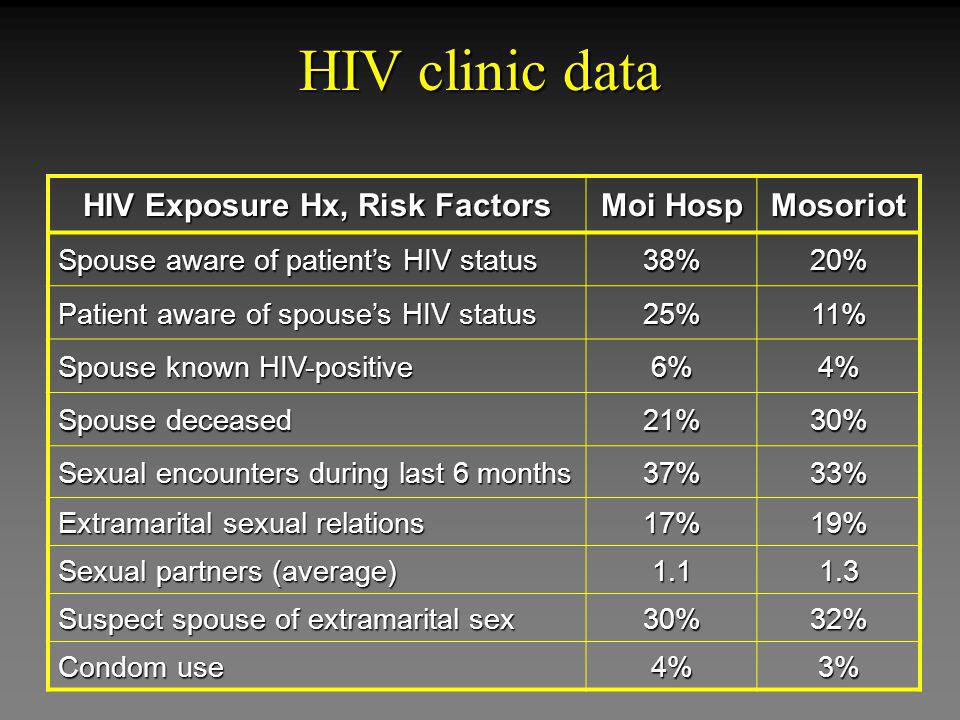 HIV clinic data HIV Exposure Hx, Risk Factors Moi Hosp Mosoriot Spouse aware of patients HIV status 38%20% Patient aware of spouses HIV status 25%11%
