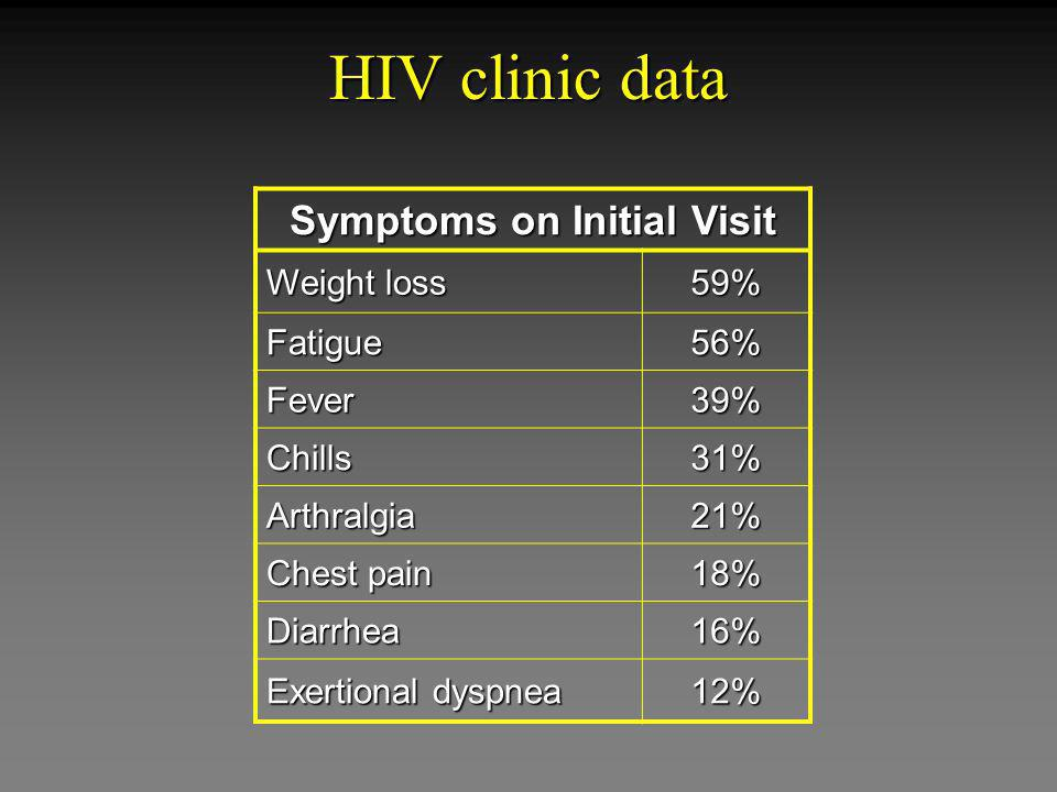 HIV clinic data Symptoms on Initial Visit Weight loss 59% Fatigue56% Fever39% Chills31% Arthralgia21% Chest pain 18% Diarrhea16% Exertional dyspnea 12%