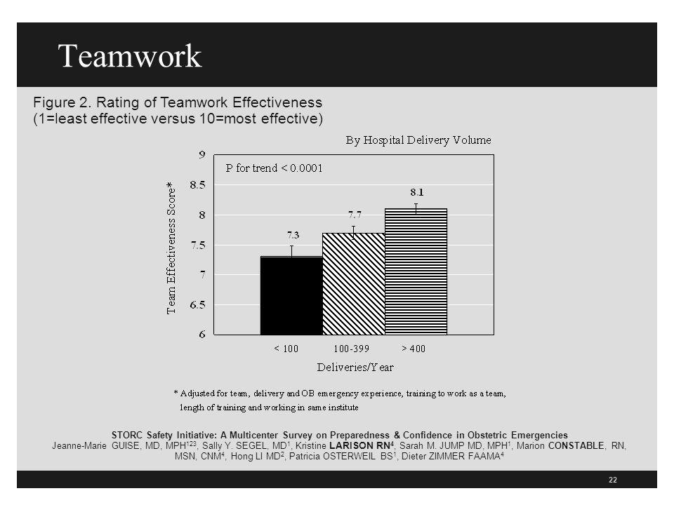 22 Teamwork Figure 2.
