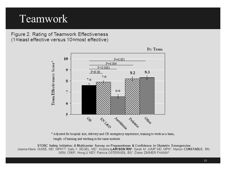 23 Teamwork Figure 2.