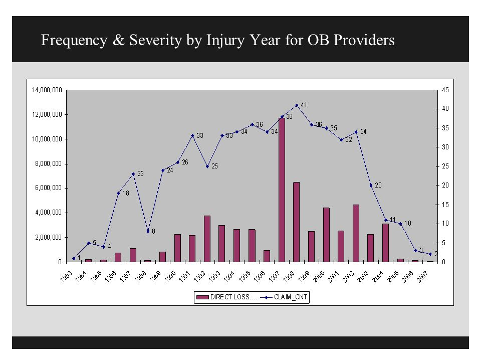 Frequency & Severity by Injury Year for OB Providers