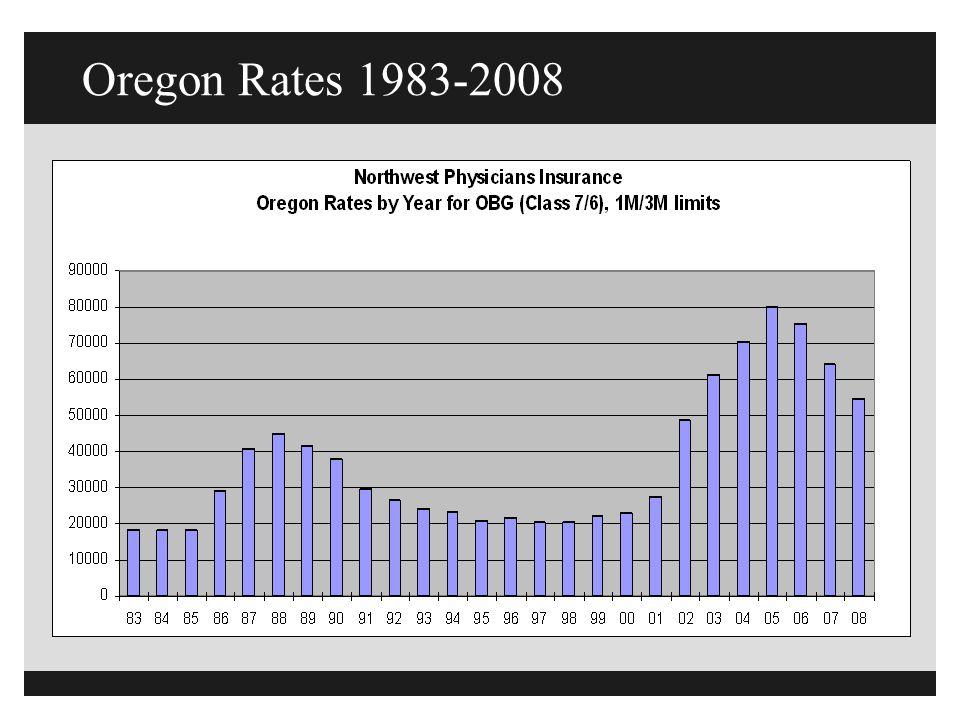 Oregon Rates 1983-2008