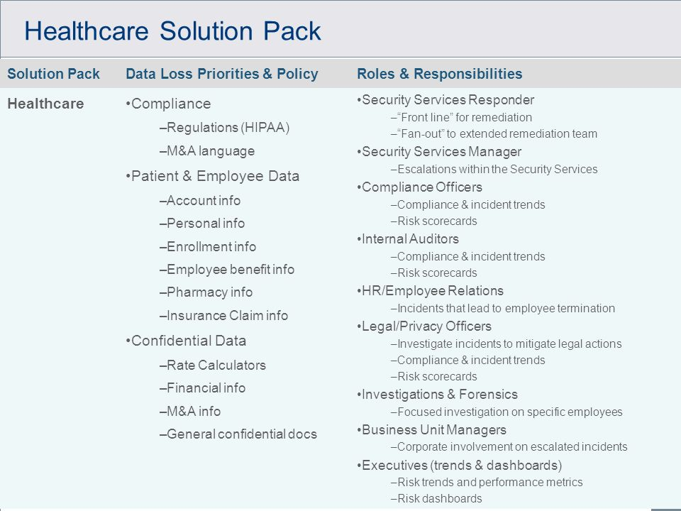 © 2006 Vontu, Inc. Proprietary and Confidential. All Rights Reserved. Healthcare Solution Pack Solution PackData Loss Priorities & PolicyRoles & Respo