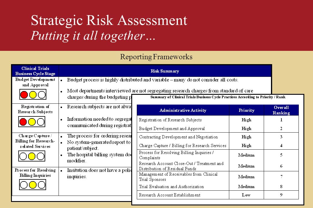 PricewaterhouseCoopers Strategic Risk Assessment Putting it all together… Reporting Frameworks
