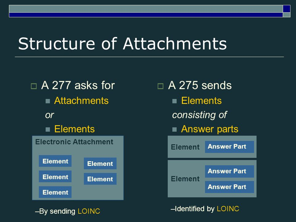 Structure of Attachments A 277 asks for Attachments or Elements A 275 sends Elements consisting of Answer parts Electronic Attachment Element –By sending LOINC Element Answer Part Element Answer Part –Identified by LOINC