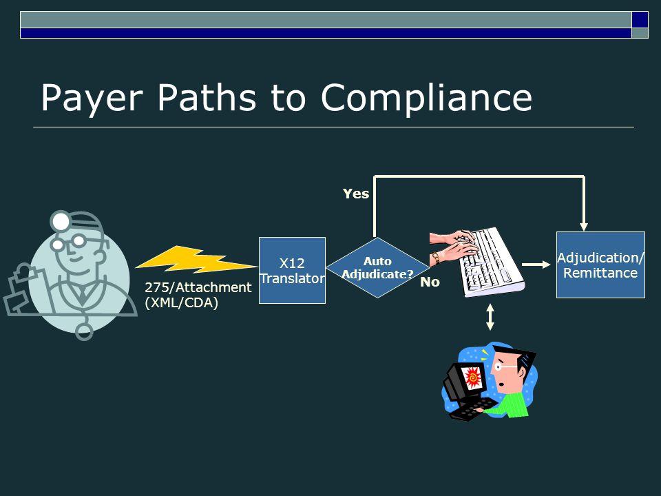 Payer Paths to Compliance 275/Attachment (XML/CDA) X12 Translator Adjudication/ Remittance Auto Adjudicate? Yes No