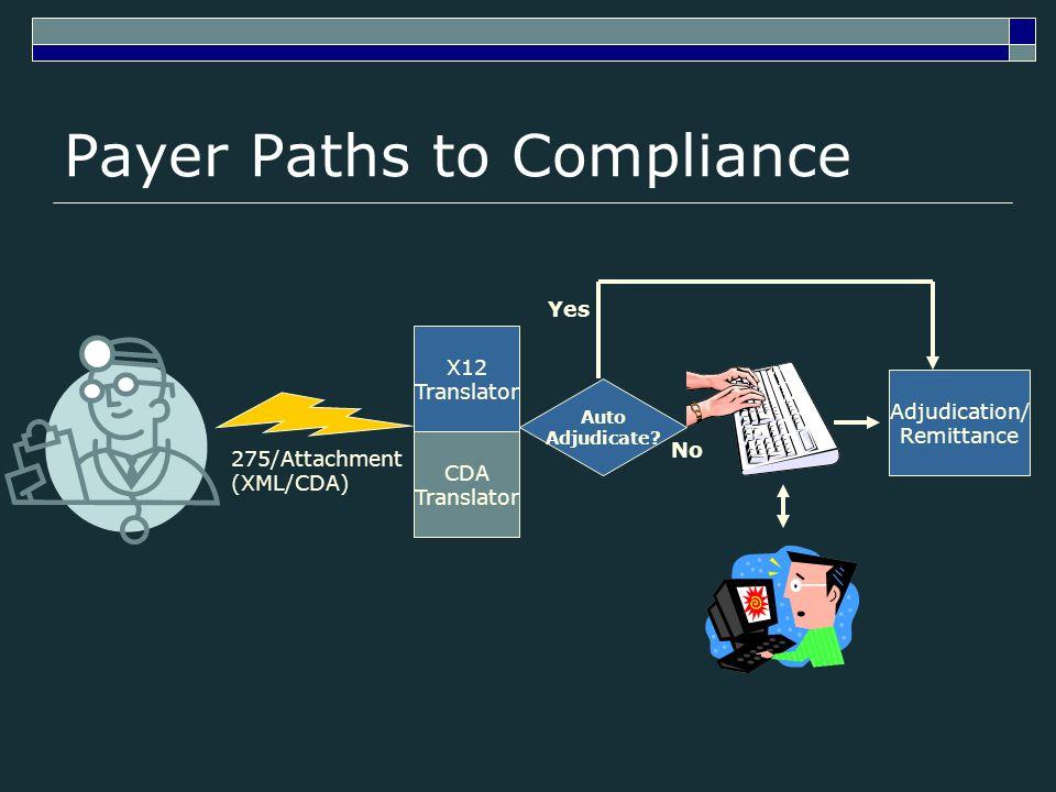 Payer Paths to Compliance 275/Attachment (XML/CDA) X12 Translator Adjudication/ Remittance Auto Adjudicate? Yes No CDA Translator