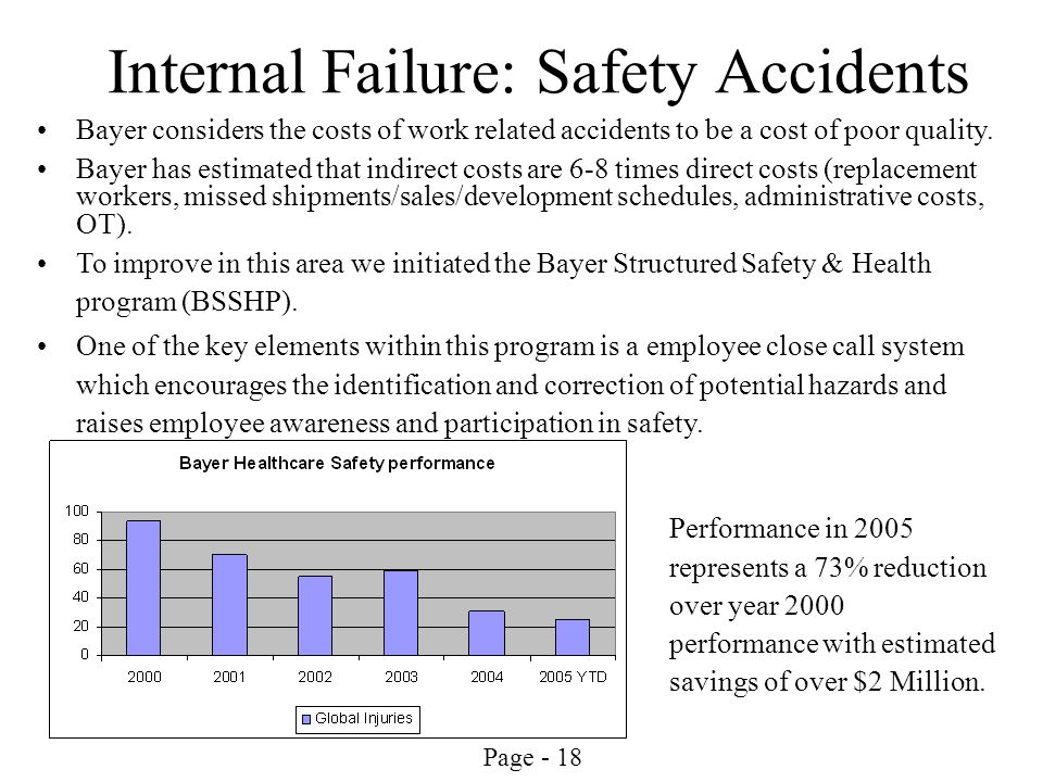 Page - 18 Internal Failure: Safety Accidents Bayer considers the costs of work related accidents to be a cost of poor quality. Bayer has estimated tha