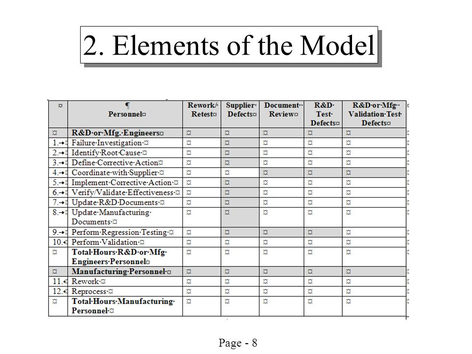 Page - 8 2. Elements of the Model