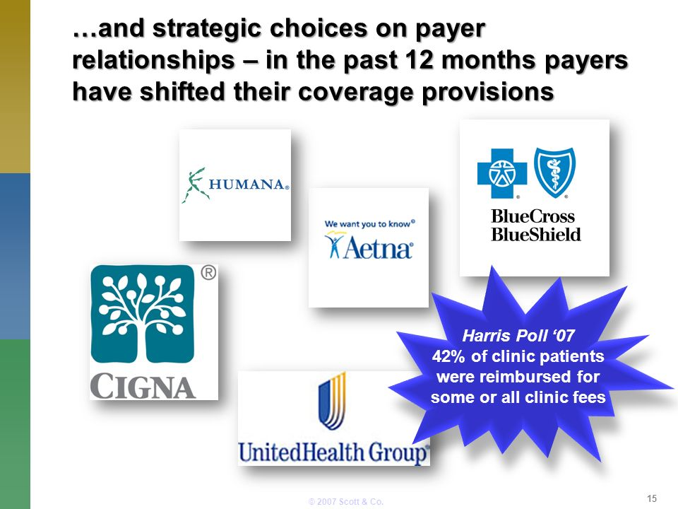 © 2007 Scott & Co. …and strategic choices on payer relationships – in the past 12 months payers have shifted their coverage provisions 15 Harris Poll