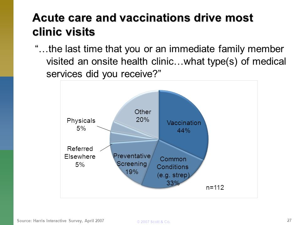 © 2007 Scott & Co. Acute care and vaccinations drive most clinic visits …the last time that you or an immediate family member visited an onsite health
