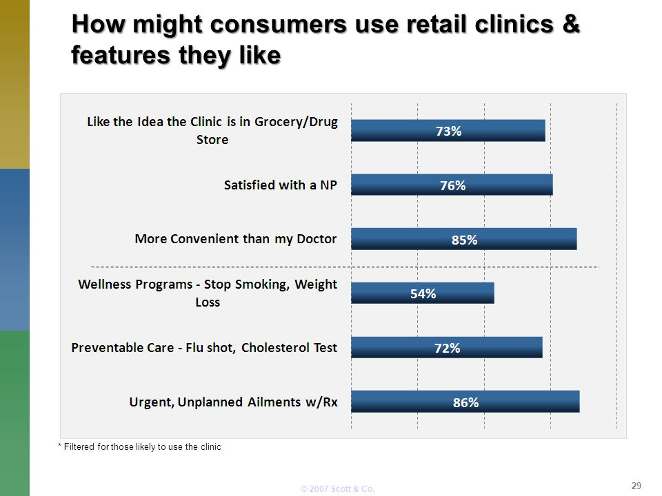 © 2007 Scott & Co. How might consumers use retail clinics & features they like * Filtered for those likely to use the clinic 29