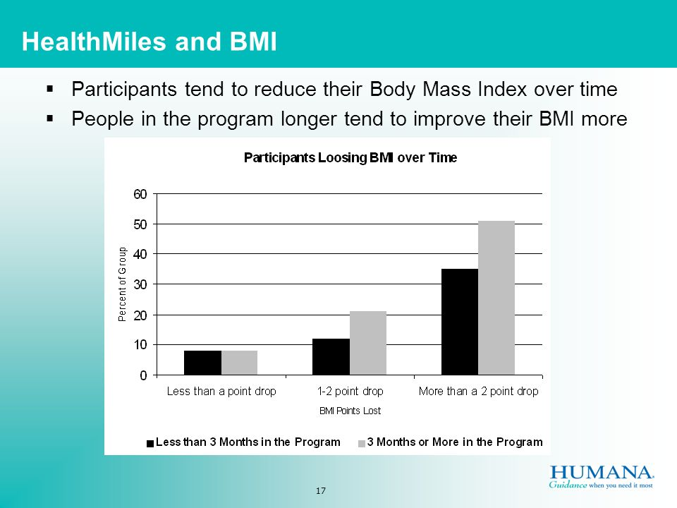 17 HealthMiles and BMI Participants tend to reduce their Body Mass Index over time People in the program longer tend to improve their BMI more