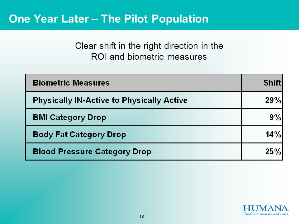 18 One Year Later – The Pilot Population Clear shift in the right direction in the ROI and biometric measures