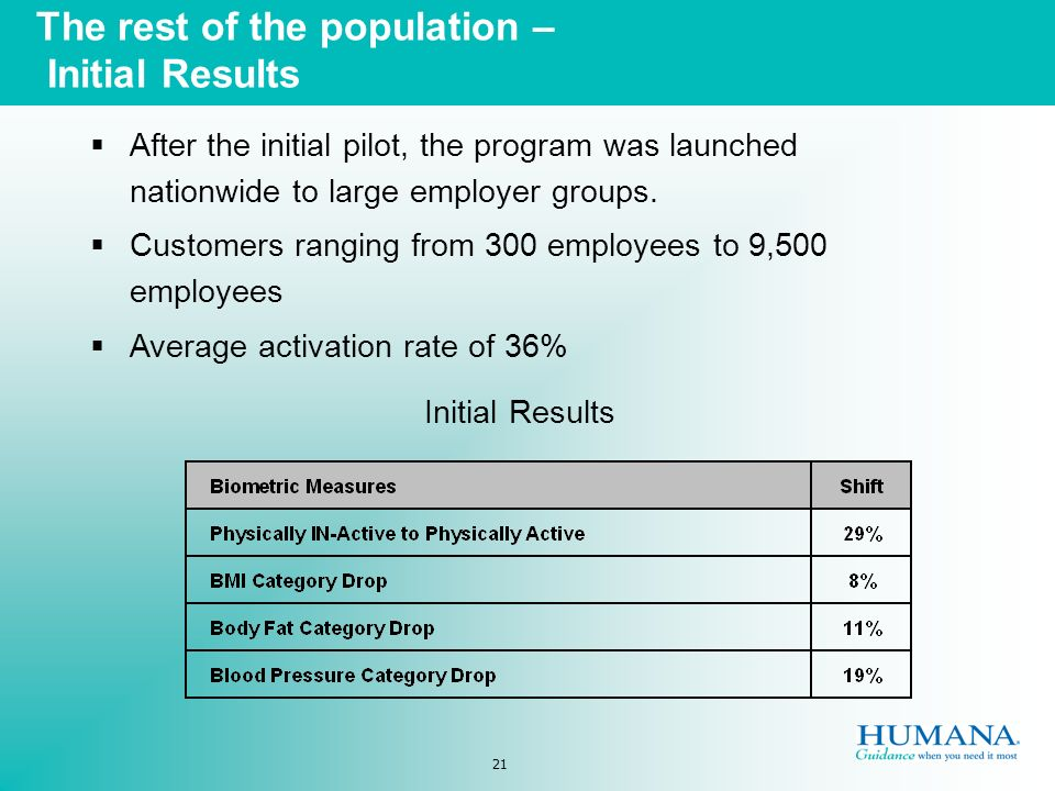 21 The rest of the population – Initial Results After the initial pilot, the program was launched nationwide to large employer groups.