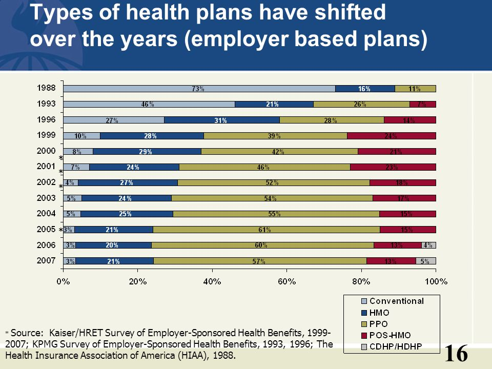 16 Types of health plans have shifted over the years (employer based plans) * Source: Kaiser/HRET Survey of Employer-Sponsored Health Benefits, 1999- 2007; KPMG Survey of Employer-Sponsored Health Benefits, 1993, 1996; The Health Insurance Association of America (HIAA), 1988.