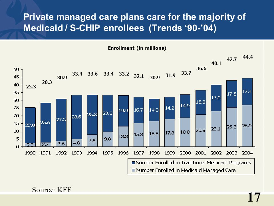 17 Private managed care plans care for the majority of Medicaid / S-CHIP enrollees (Trends 90-04) Enrollment (in millions) 25.3 28.3 30.9 33.433.633.433.2 32.1 30.9 31.9 33.7 36.6 40.1 42.7 44.4 Source: KFF