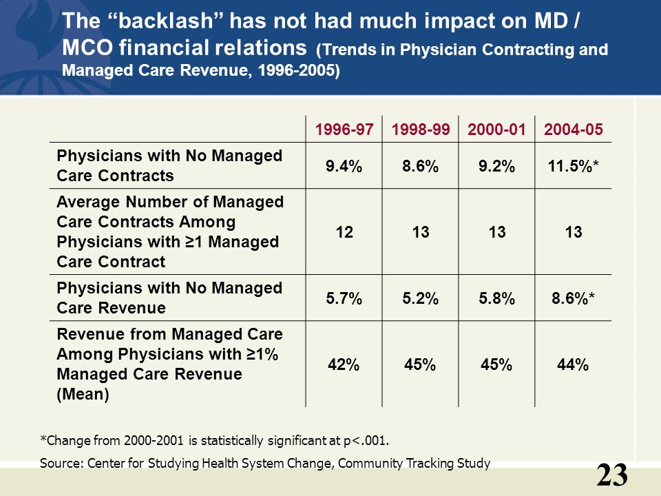 23 The backlash has not had much impact on MD / MCO financial relations (Trends in Physician Contracting and Managed Care Revenue, 1996-2005) 1996-971998-992000-012004-05 Physicians with No Managed Care Contracts 9.4%8.6%9.2%11.5%* Average Number of Managed Care Contracts Among Physicians with 1 Managed Care Contract 1213 Physicians with No Managed Care Revenue 5.7%5.2%5.8%8.6%* Revenue from Managed Care Among Physicians with 1% Managed Care Revenue (Mean) 42%45% 44% *Change from 2000-2001 is statistically significant at p<.001.