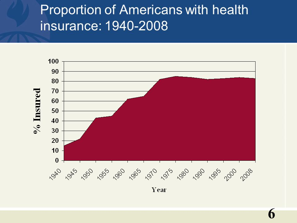 6 Proportion of Americans with health insurance: 1940-2008