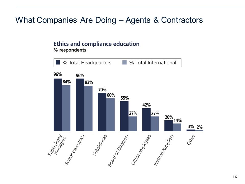 | 12 What Companies Are Doing – Agents & Contractors
