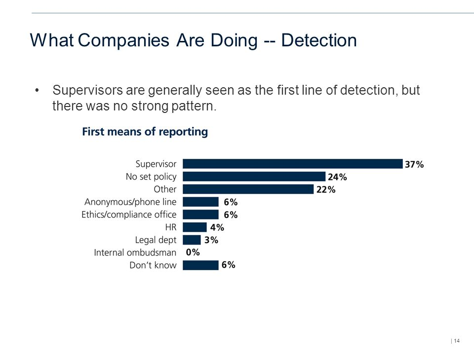 | 14 What Companies Are Doing -- Detection Supervisors are generally seen as the first line of detection, but there was no strong pattern.