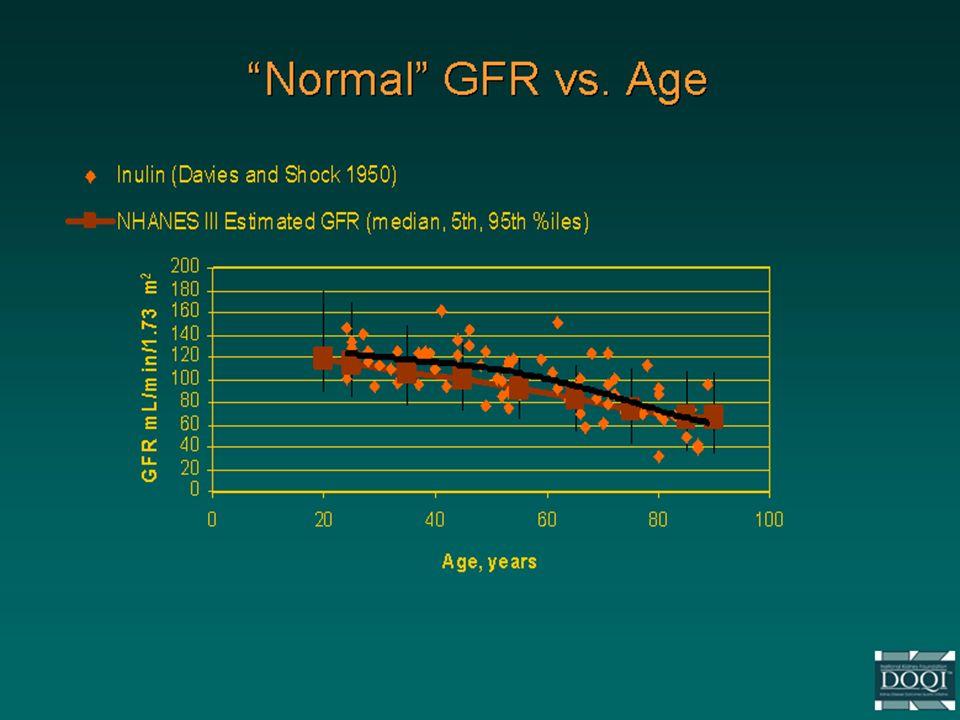 Normal GFR vs. Age