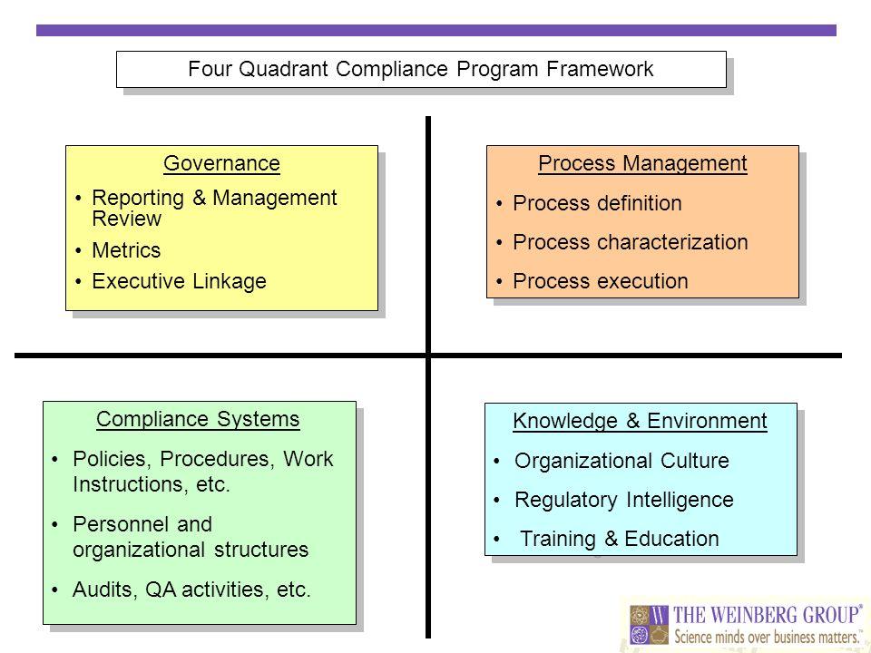 Four Quadrant Compliance Program Framework Process Management Process definition Process characterization Process execution Process Management Process