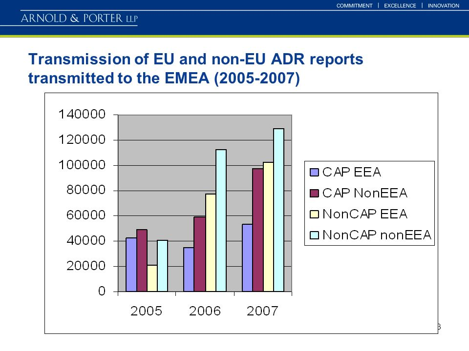3 Transmission of EU and non-EU ADR reports transmitted to the EMEA ( )