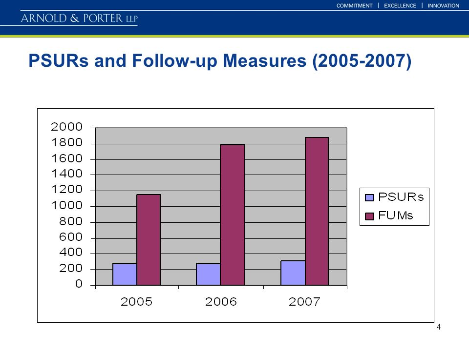 4 PSURs and Follow-up Measures ( )