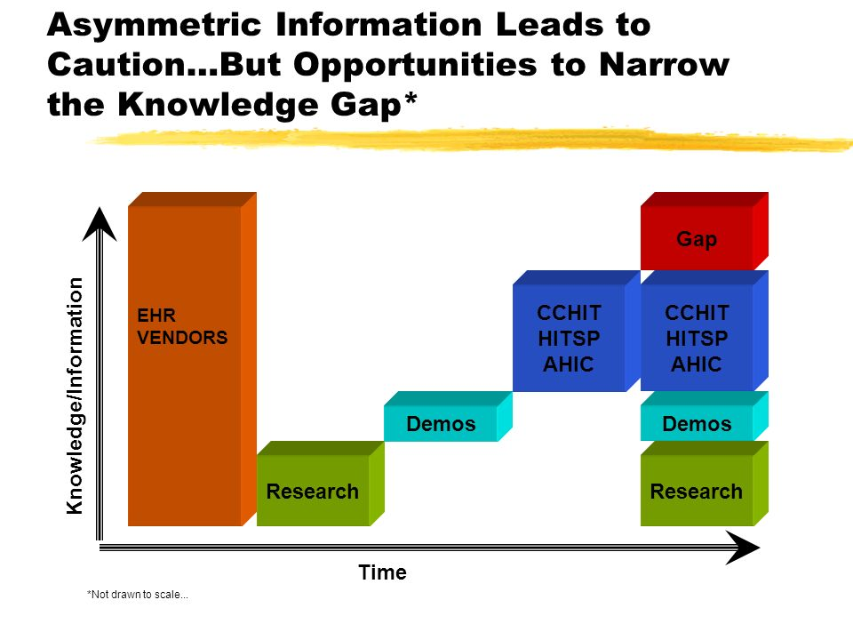 Asymmetric Information Leads to Caution…But Opportunities to Narrow the Knowledge Gap* Research Demos CCHIT HITSP AHIC EHR VENDORS Research Demos CCHIT HITSP AHIC Gap Knowledge/Information Time *Not drawn to scale...