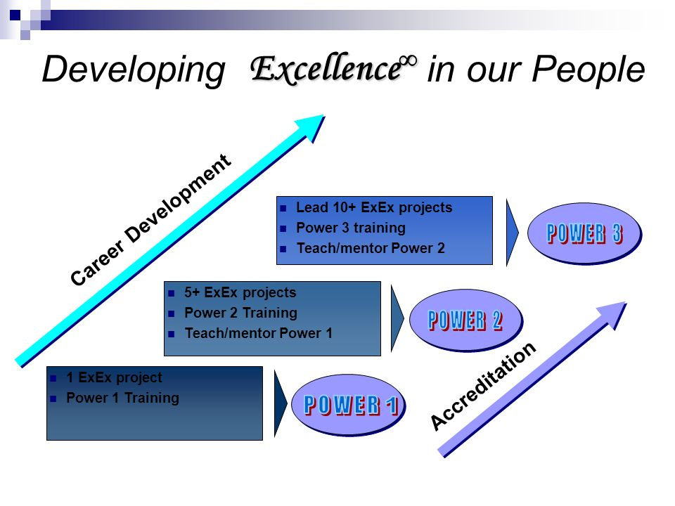 1 ExEx project Power 1 Training Lead 10+ ExEx projects Power 3 training Teach/mentor Power 2 5+ ExEx projects Power 2 Training Teach/mentor Power 1 De