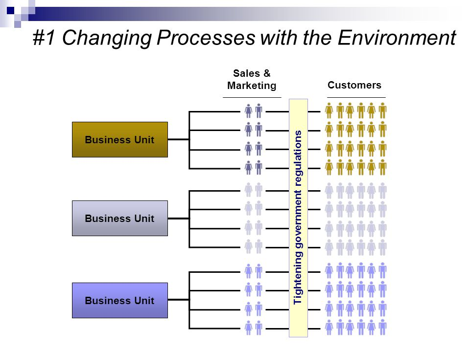 #1 Changing Processes with the Environment Customers Sales & Marketing Business Unit Tightening government regulations
