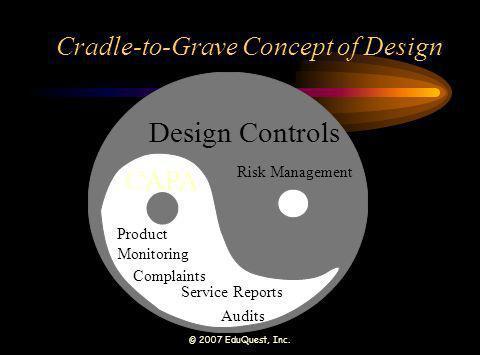 © 2007 EduQuest, Inc. Cradle-to-Grave Concept of Design Design Controls CAPA Product Monitoring Complaints Risk Management Audits Service Reports