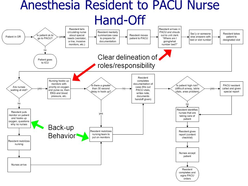 Anesthesia Resident to PACU Nurse Hand-Off Clear delineation of roles/responsibility Back-up Behavior