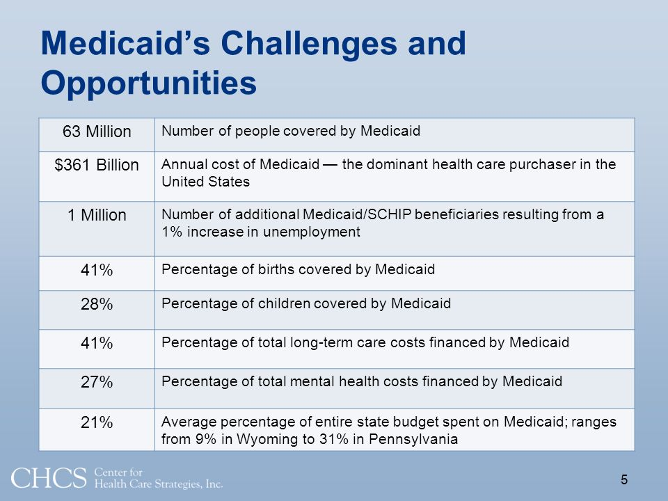 Medicaids Challenges and Opportunities 5 63 Million Number of people covered by Medicaid $361 Billion Annual cost of Medicaid the dominant health care purchaser in the United States 1 Million Number of additional Medicaid/SCHIP beneficiaries resulting from a 1% increase in unemployment 41% Percentage of births covered by Medicaid 28% Percentage of children covered by Medicaid 41% Percentage of total long-term care costs financed by Medicaid 27% Percentage of total mental health costs financed by Medicaid 21% Average percentage of entire state budget spent on Medicaid; ranges from 9% in Wyoming to 31% in Pennsylvania
