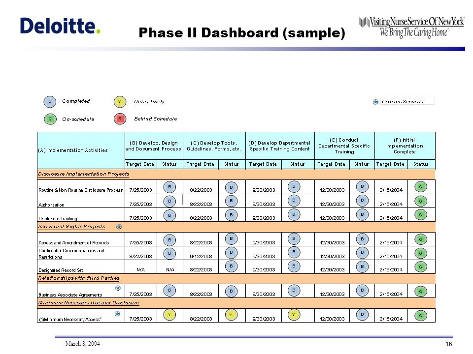16 March 8, 2004 Phase II Dashboard (sample)